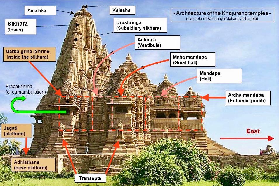 Kandariya Mahadev Architecture
